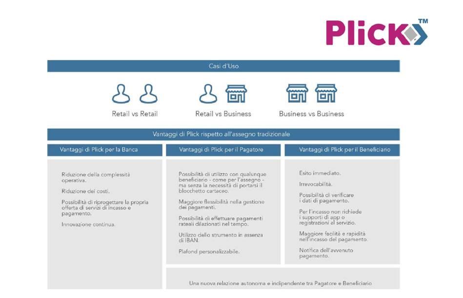Funzionamento Plick